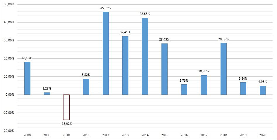zmiana_procentowa_2020.png